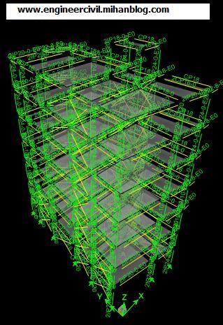 نقش سیستم های مختلف مهاربندی در مقاوم سازی سازه های فولادی